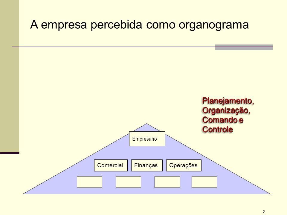 13 Conselho de administração Auditoria Externa Sócios Auditoria Interna Conselho Fiscal O Conselho cria comitês para funções específicas Comitês Diretoria