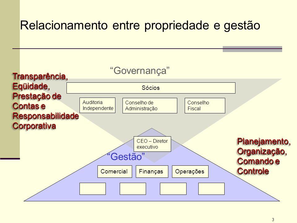 3 Conselho de Administração Conselho Fiscal Sócios CEO FinançasComercialOperações Auditoria Independente Relacionamento entre propriedade e gestão Ges