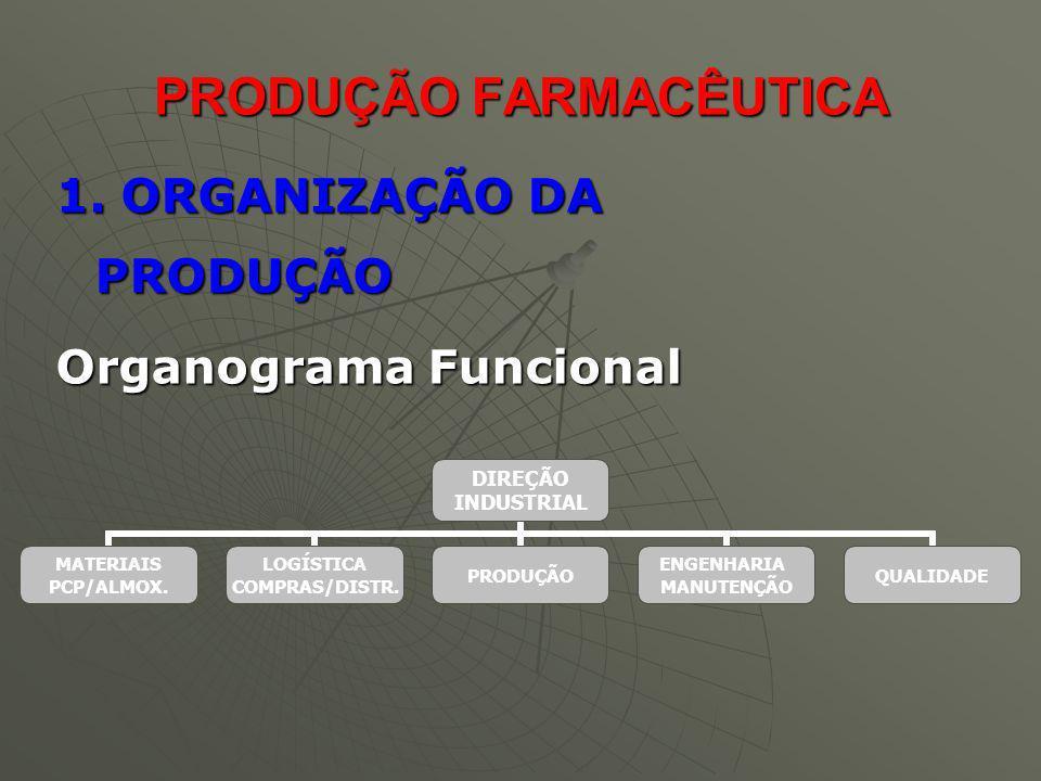 PRODUÇÃO FARMACÊUTICA 1. ORGANIZAÇÃO DA PRODUÇÃO Organograma Funcional DIREÇÃO INDUSTRIAL MATERIAIS PCP/ALMOX. LOGÍSTICA COMPRAS/DISTR. PRODUÇÃO ENGEN