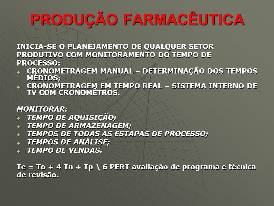 PRODUÇÃO FARMACÊUTICA INICIA-SE O PLANEJAMENTO DE QUALQUER SETOR PRODUTIVO COM MONITORAMENTO DO TEMPO DE PROCESSO: CRONOMETRAGEM MANUAL – DETERMINAÇÃO