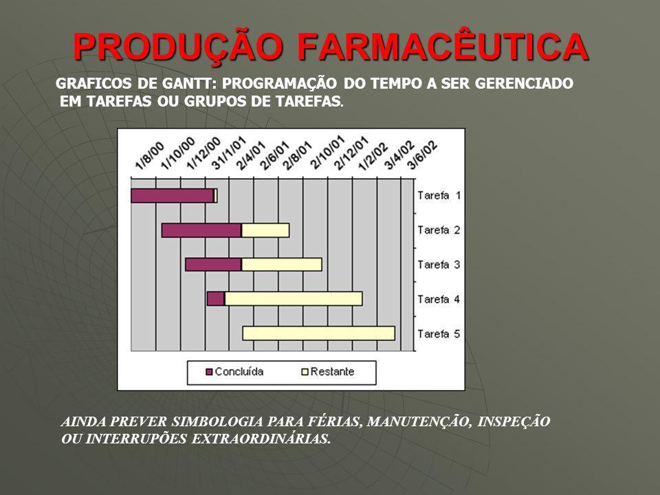 PRODUÇÃO FARMACÊUTICA GRAFICOS DE GANTT: PROGRAMAÇÃO DO TEMPO A SER GERENCIADO EM TAREFAS OU GRUPOS DE TAREFAS. AINDA PREVER SIMBOLOGIA PARA FÉRIAS, M