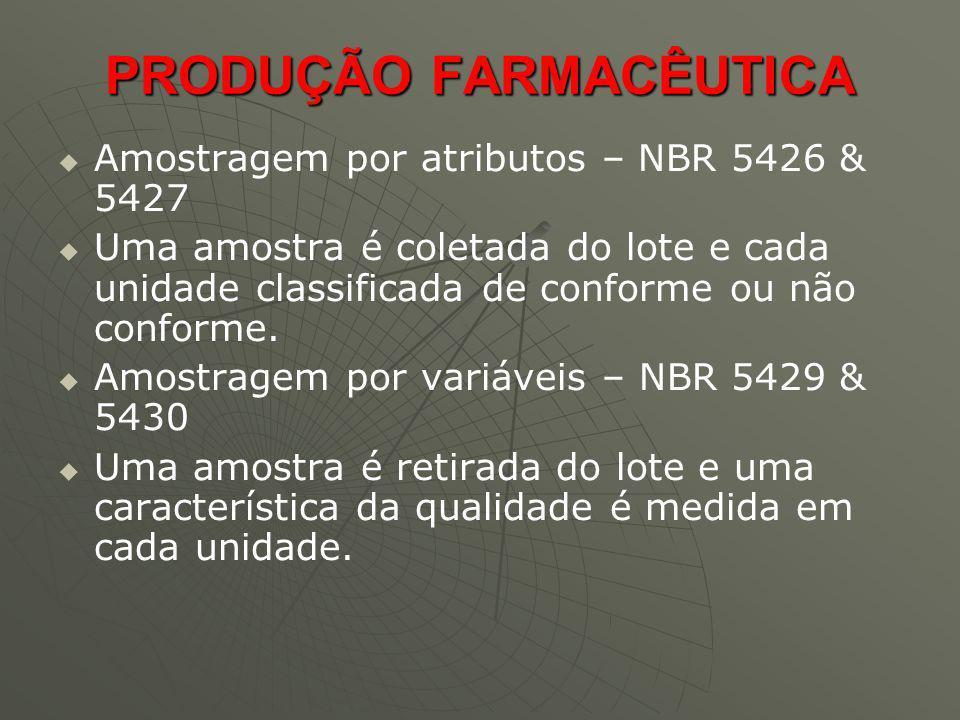 PRODUÇÃO FARMACÊUTICA Amostragem por atributos – NBR 5426 & 5427 Uma amostra é coletada do lote e cada unidade classificada de conforme ou não conform