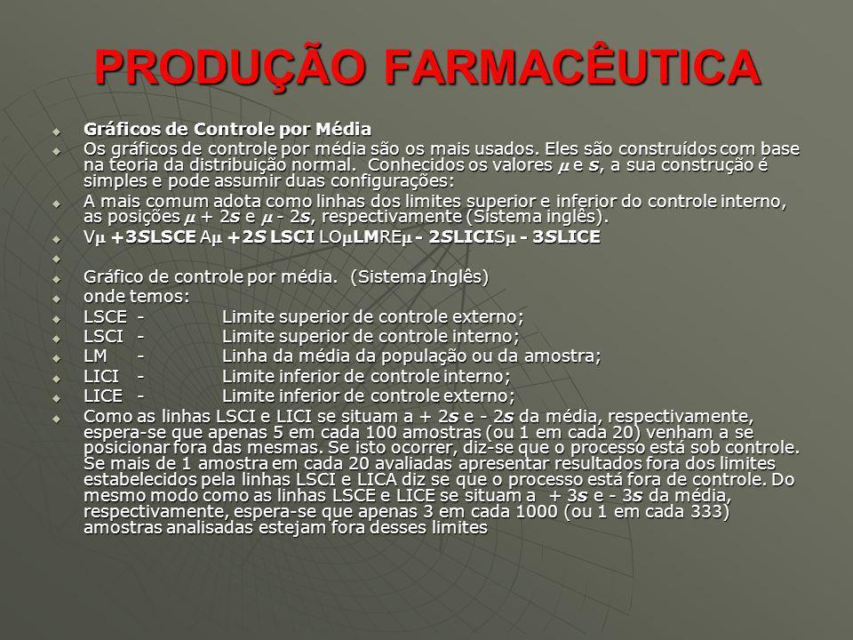 PRODUÇÃO FARMACÊUTICA Gráficos de Controle por Média Gráficos de Controle por Média Os gráficos de controle por média são os mais usados. Eles são con