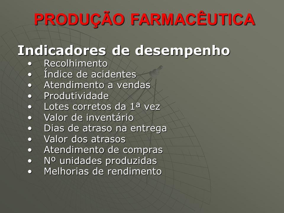 PRODUÇÃO FARMACÊUTICA PRODUÇÃO FARMACÊUTICA Indicadores de desempenho Indicadores de desempenho RecolhimentoRecolhimento Índice de acidentesÍndice de