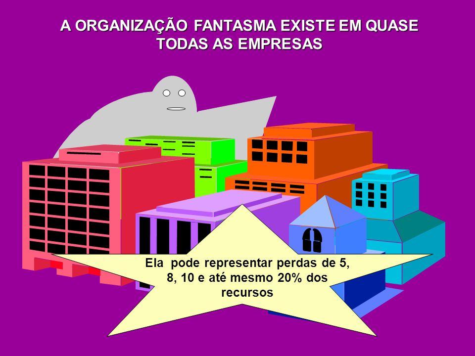 Ela pode representar perdas de 5, 8, 10 e até mesmo 20% dos recursos A ORGANIZAÇÃO FANTASMA EXISTE EM QUASE TODAS AS EMPRESAS