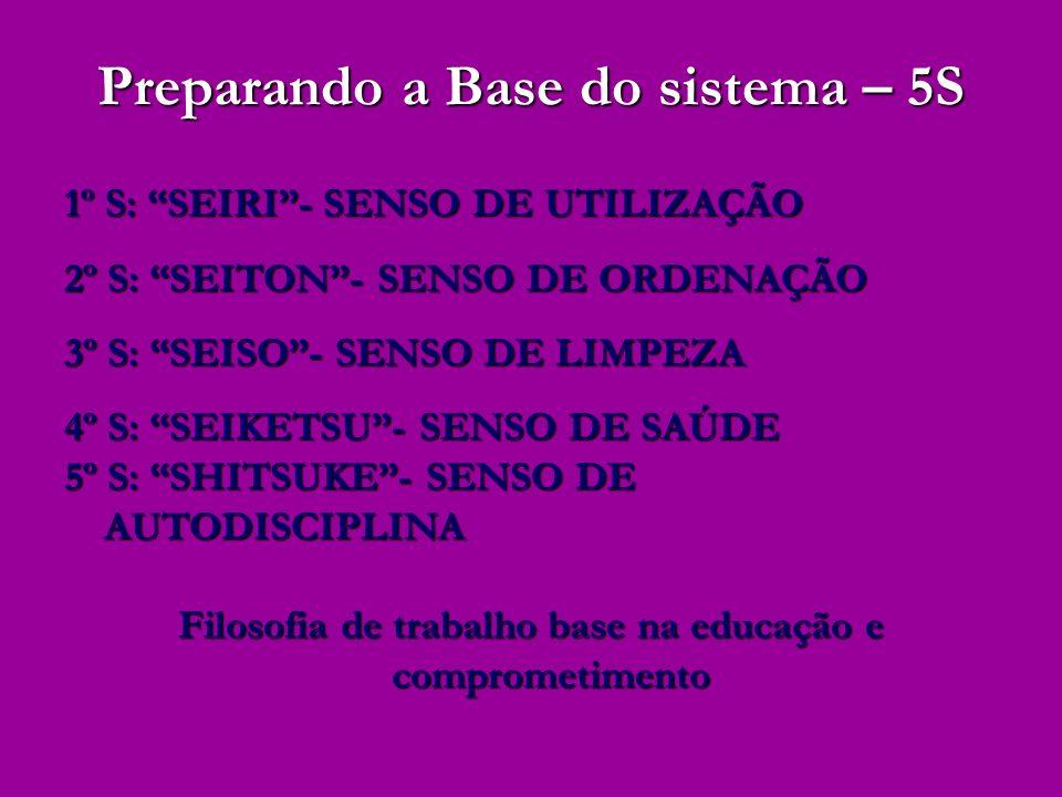 Preparando a Base do sistema – 5S 1º S: SEIRI- SENSO DE UTILIZAÇÃO 2º S: SEITON- SENSO DE ORDENAÇÃO 3º S: SEISO- SENSO DE LIMPEZA 4º S: SEIKETSU- SENS