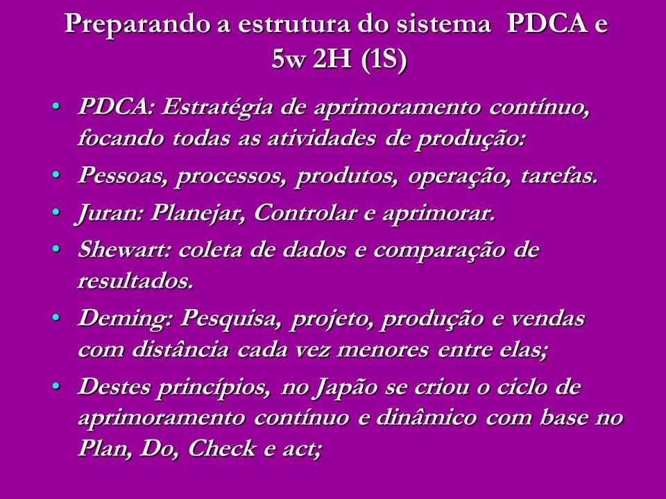 PDCA: Estratégia de aprimoramento contínuo, focando todas as atividades de produção:PDCA: Estratégia de aprimoramento contínuo, focando todas as ativi