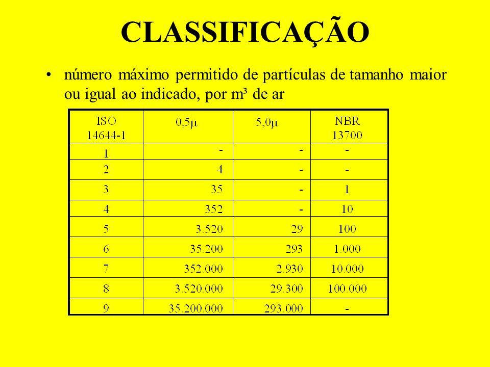 CLASSIFICAÇÃO número máximo permitido de partículas de tamanho maior ou igual ao indicado, por m³ de ar