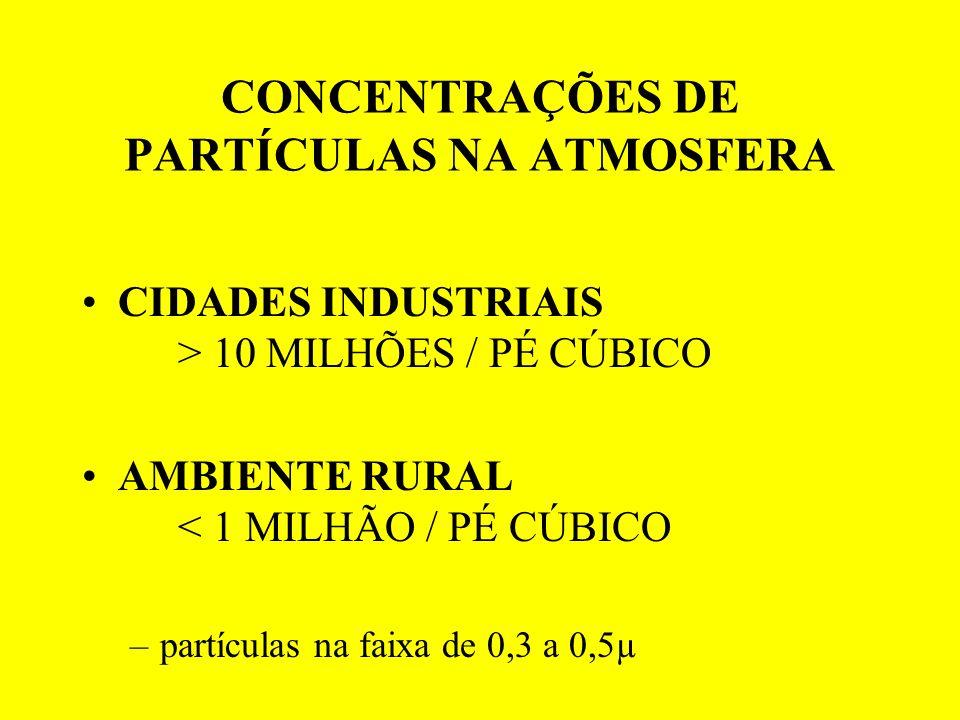 CONCENTRAÇÕES DE PARTÍCULAS NA ATMOSFERA CIDADES INDUSTRIAIS > 10 MILHÕES / PÉ CÚBICO AMBIENTE RURAL < 1 MILHÃO / PÉ CÚBICO –partículas na faixa de 0,