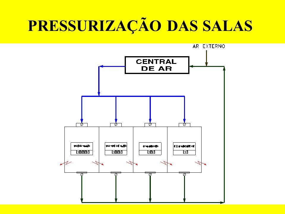 PRESSURIZAÇÃO DAS SALAS