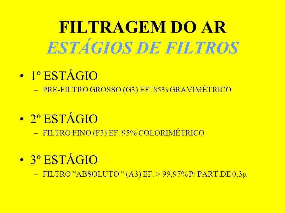 FILTRAGEM DO AR ESTÁGIOS DE FILTROS 1º ESTÁGIO –PRE-FILTRO GROSSO (G3) EF. 85% GRAVIMÉTRICO 2º ESTÁGIO –FILTRO FINO (F3) EF. 95% COLORIMÉTRICO 3º ESTÁ