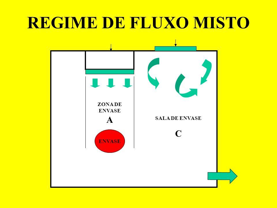 REGIME DE FLUXO MISTO ENVASE SALA DE ENVASE C ZONA DE ENVASE A