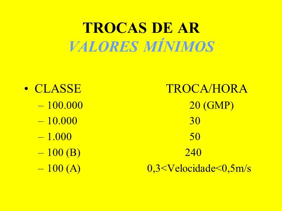 TROCAS DE AR VALORES MÍNIMOS CLASSE TROCA/HORA –100.000 20 (GMP) –10.000 30 –1.000 50 –100 (B) 240 –100 (A) 0,3<Velocidade<0,5m/s