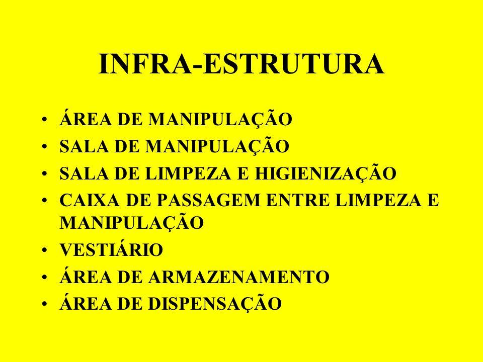 INFRA-ESTRUTURA ÁREA DE MANIPULAÇÃO SALA DE MANIPULAÇÃO SALA DE LIMPEZA E HIGIENIZAÇÃO CAIXA DE PASSAGEM ENTRE LIMPEZA E MANIPULAÇÃO VESTIÁRIO ÁREA DE