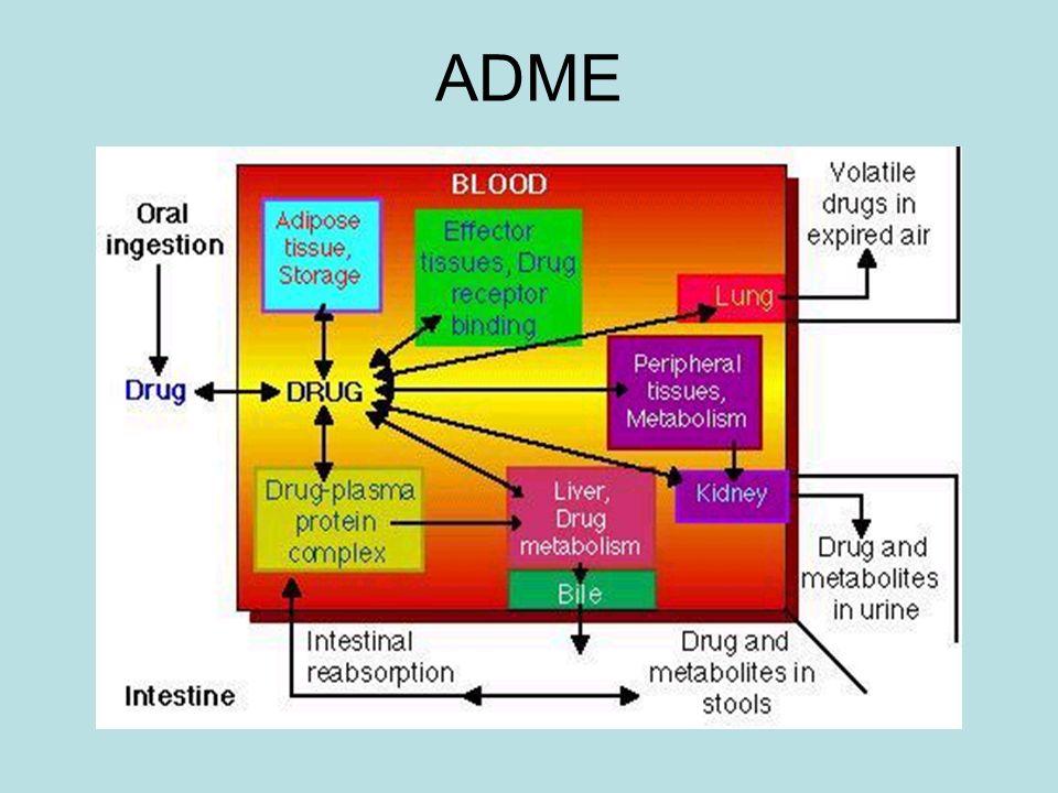 Absorção de fármacos Os fármacos devem atravessar as membranas biológicas para serem absorvidos.