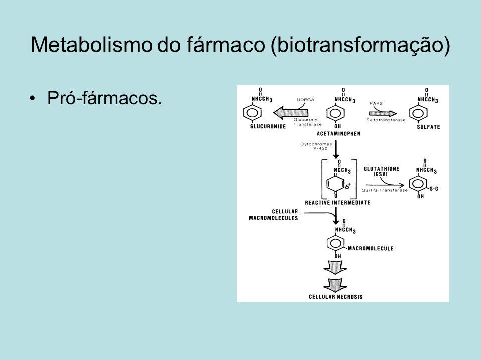 Metabolismo do fármaco (biotransformação) Pró-fármacos.
