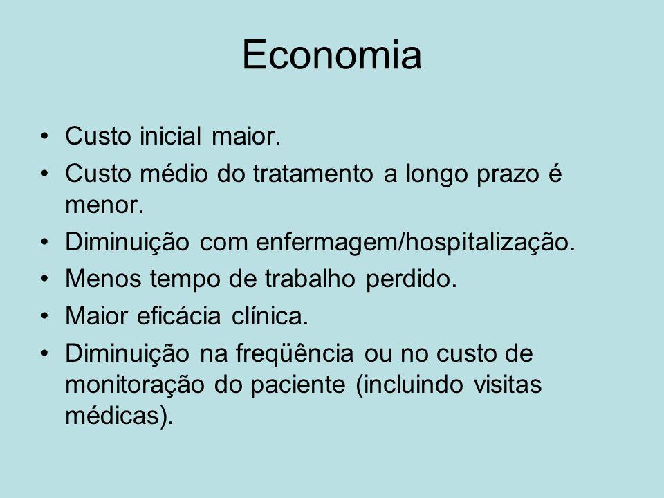 Economia Custo inicial maior. Custo médio do tratamento a longo prazo é menor. Diminuição com enfermagem/hospitalização. Menos tempo de trabalho perdi