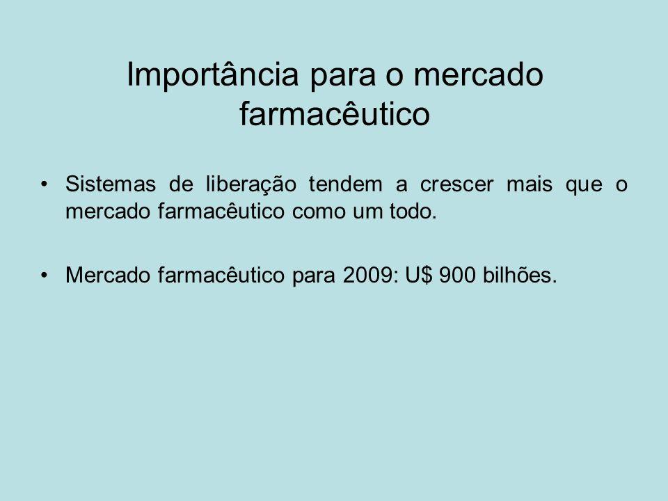 Importância para o mercado farmacêutico Sistemas de liberação tendem a crescer mais que o mercado farmacêutico como um todo. Mercado farmacêutico para