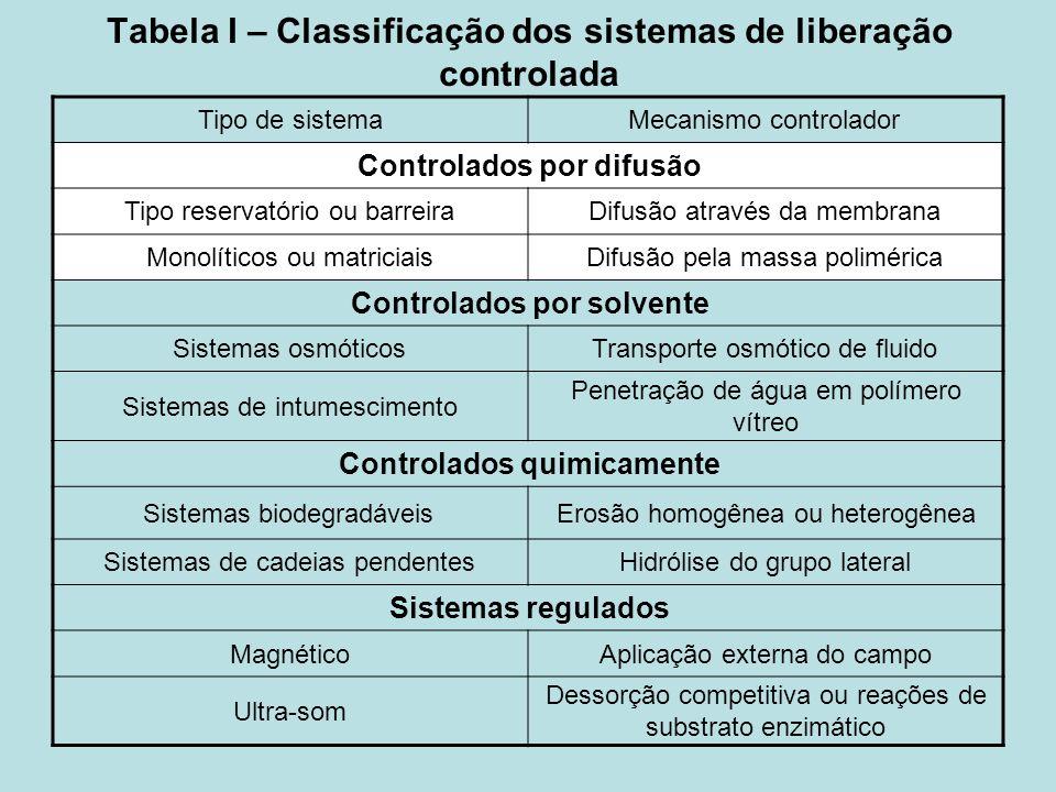 Tabela I – Classificação dos sistemas de liberação controlada Tipo de sistemaMecanismo controlador Controlados por difusão Tipo reservatório ou barrei