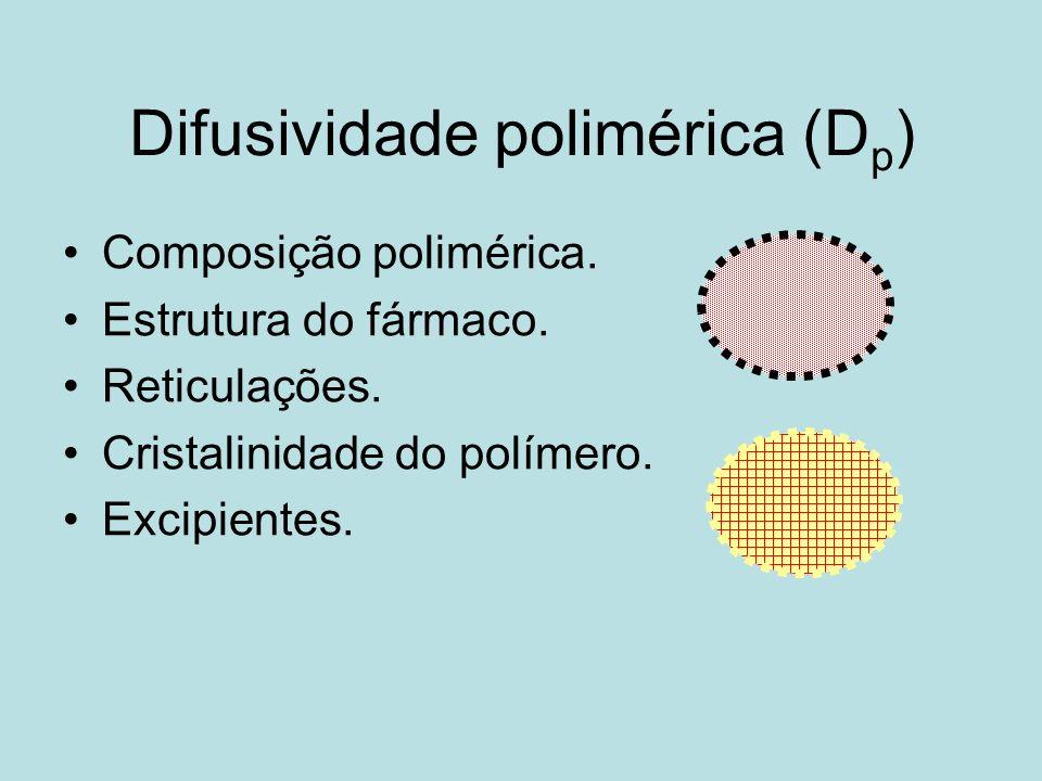 Difusividade polimérica (D p ) Composição polimérica. Estrutura do fármaco. Reticulações. Cristalinidade do polímero. Excipientes.