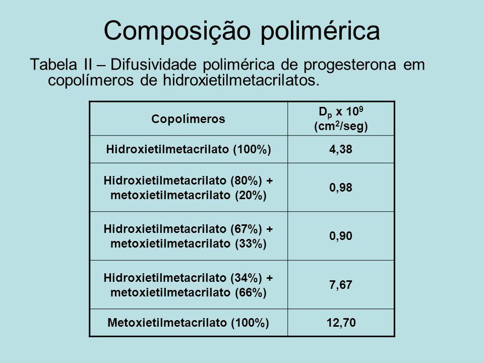 Composição polimérica Tabela II – Difusividade polimérica de progesterona em copolímeros de hidroxietilmetacrilatos. Copolímeros D p x 10 9 (cm 2 /seg