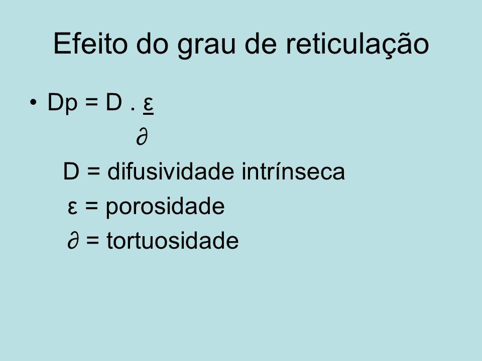 Efeito do grau de reticulação Dp = D. ε D = difusividade intrínseca ε = porosidade = tortuosidade