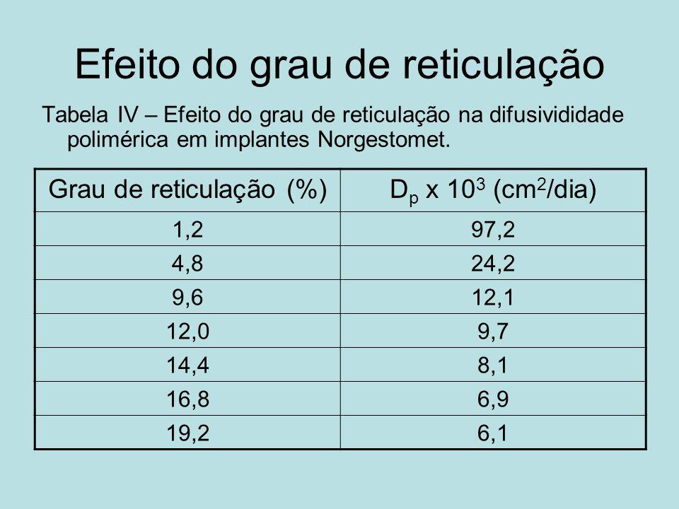 Efeito do grau de reticulação Tabela IV – Efeito do grau de reticulação na difusivididade polimérica em implantes Norgestomet. Grau de reticulação (%)