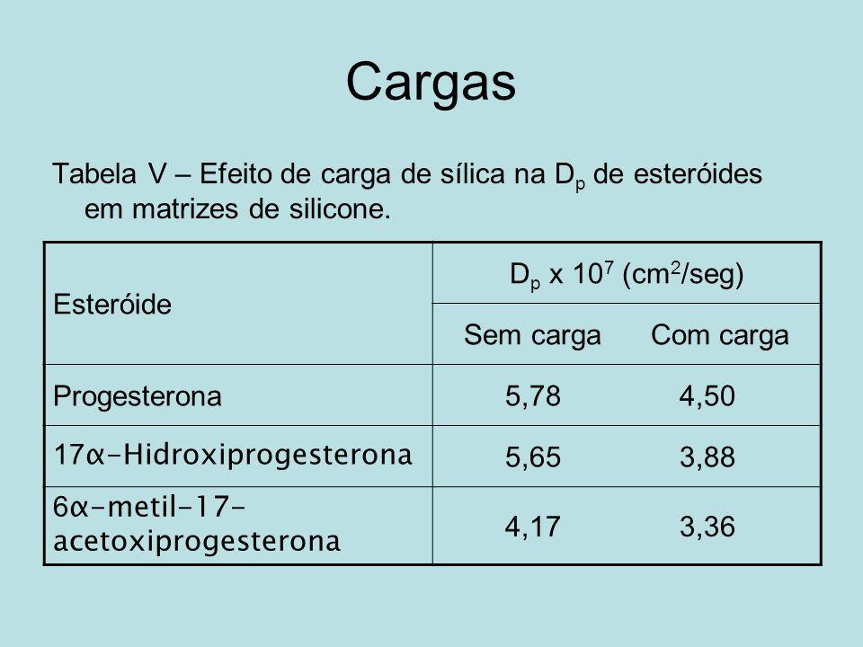 Cargas Tabela V – Efeito de carga de sílica na D p de esteróides em matrizes de silicone. Esteróide D p x 10 7 (cm 2 /seg) Sem carga Com carga Progest