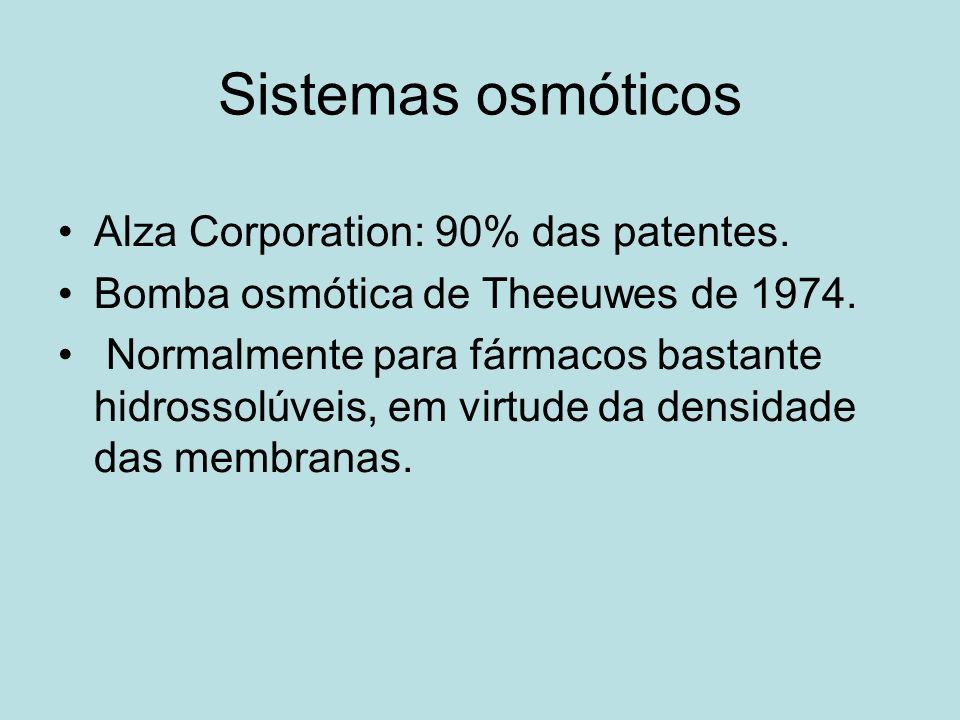 Sistemas osmóticos Alza Corporation: 90% das patentes. Bomba osmótica de Theeuwes de 1974. Normalmente para fármacos bastante hidrossolúveis, em virtu