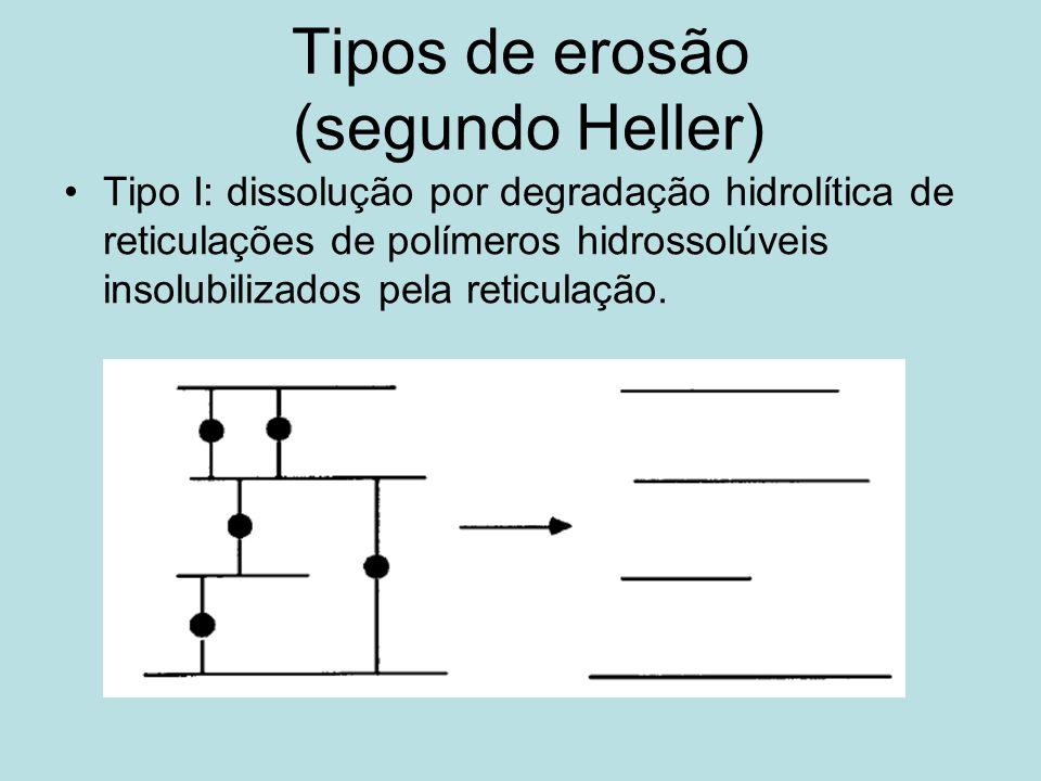 Tipos de erosão (segundo Heller) Tipo I: dissolução por degradação hidrolítica de reticulações de polímeros hidrossolúveis insolubilizados pela reticu