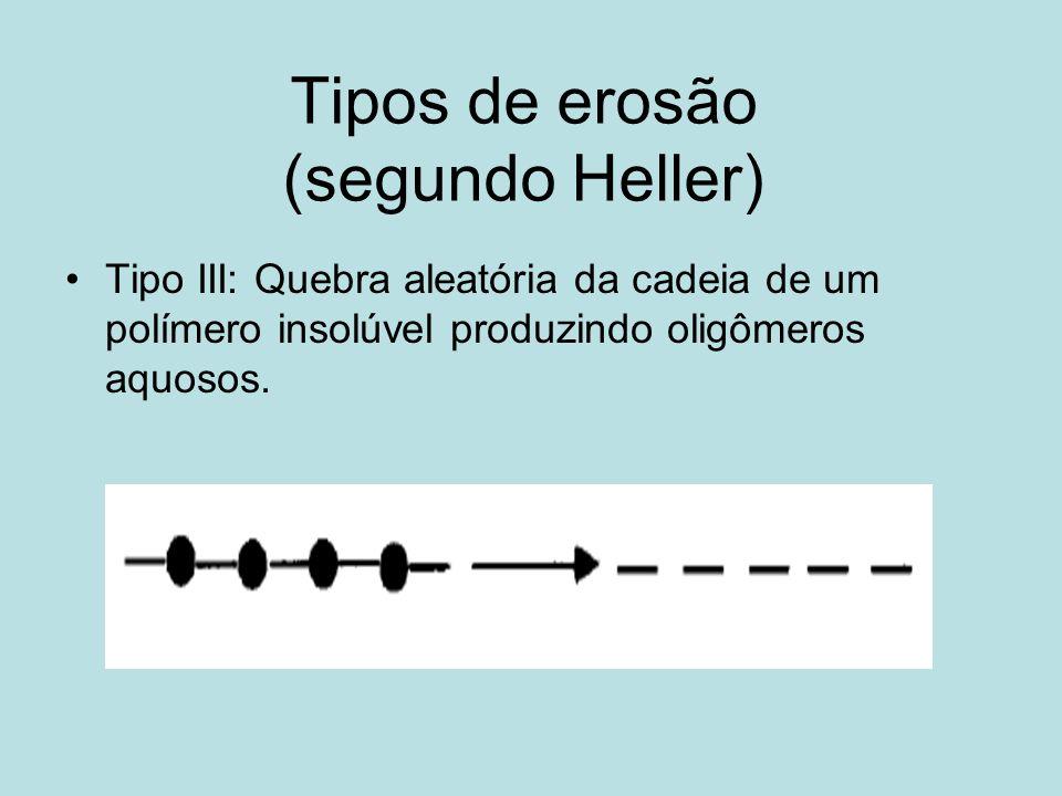 Tipos de erosão (segundo Heller) Tipo III: Quebra aleatória da cadeia de um polímero insolúvel produzindo oligômeros aquosos.