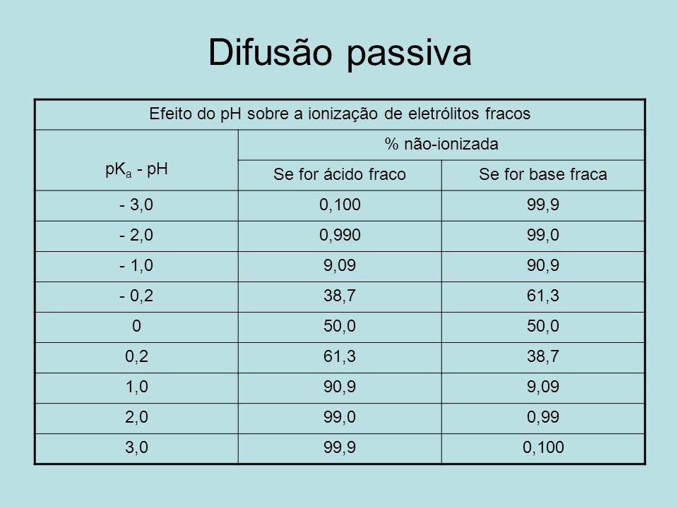 Difusão passiva Efeito do pH sobre a ionização de eletrólitos fracos pK a - pH % não-ionizada Se for ácido fracoSe for base fraca - 3,00,10099,9 - 2,0