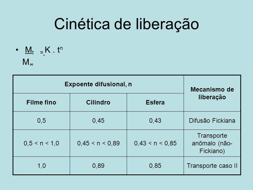 Cinética de liberação M t = K. t n M Expoente difusional, n Mecanismo de liberação Filme finoCilindroEsfera 0,50,450,43Difusão Fickiana 0,5 < n < 1,00