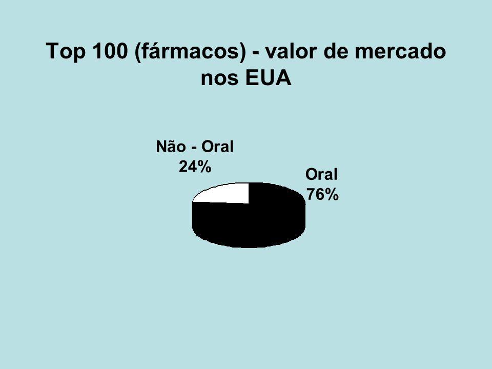 Top 100 (fármacos) - valor de mercado nos EUA Não - Oral 24% Oral 76%