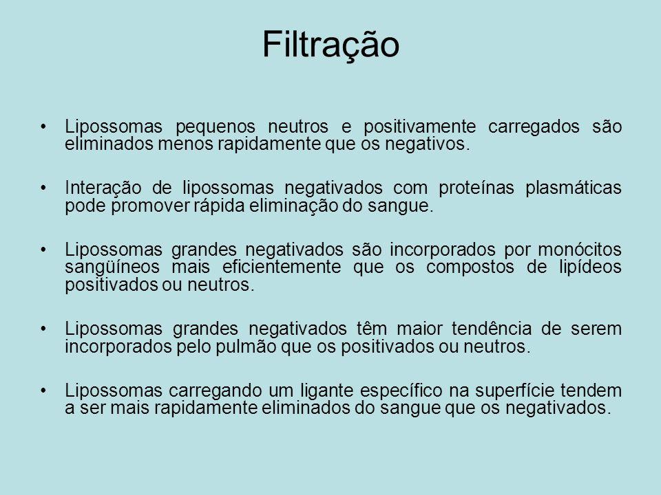 Filtração Lipossomas pequenos neutros e positivamente carregados são eliminados menos rapidamente que os negativos. Interação de lipossomas negativado
