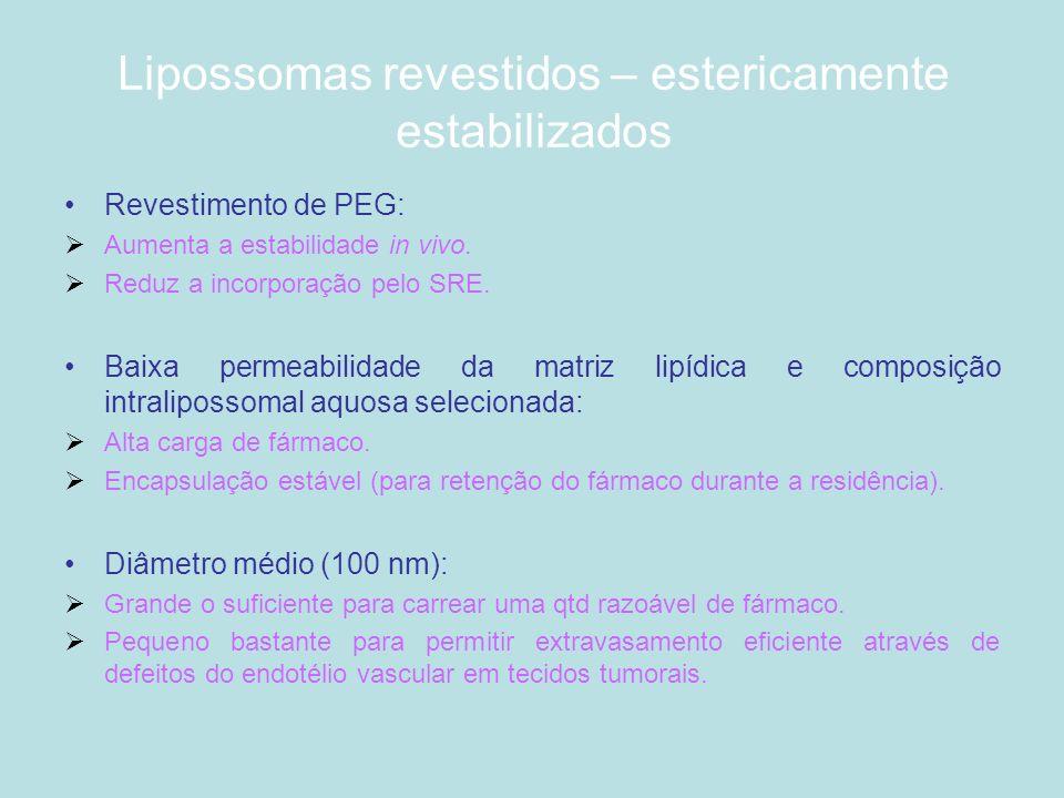 Lipossomas revestidos – estericamente estabilizados Revestimento de PEG: Aumenta a estabilidade in vivo. Reduz a incorporação pelo SRE. Baixa permeabi