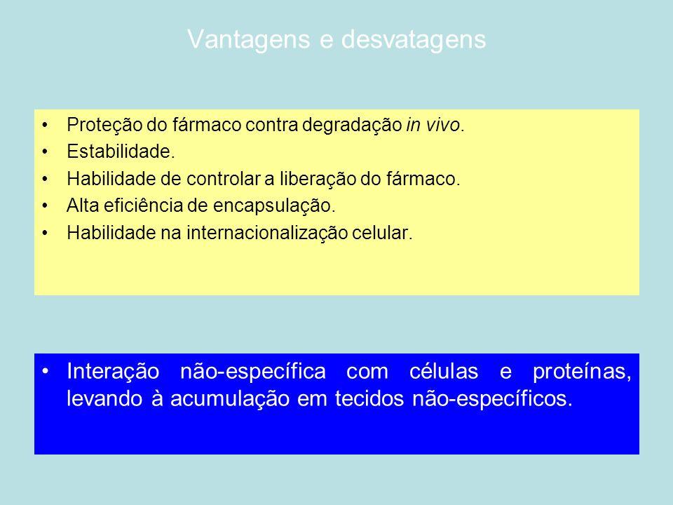 Vantagens e desvatagens Proteção do fármaco contra degradação in vivo. Estabilidade. Habilidade de controlar a liberação do fármaco. Alta eficiência d
