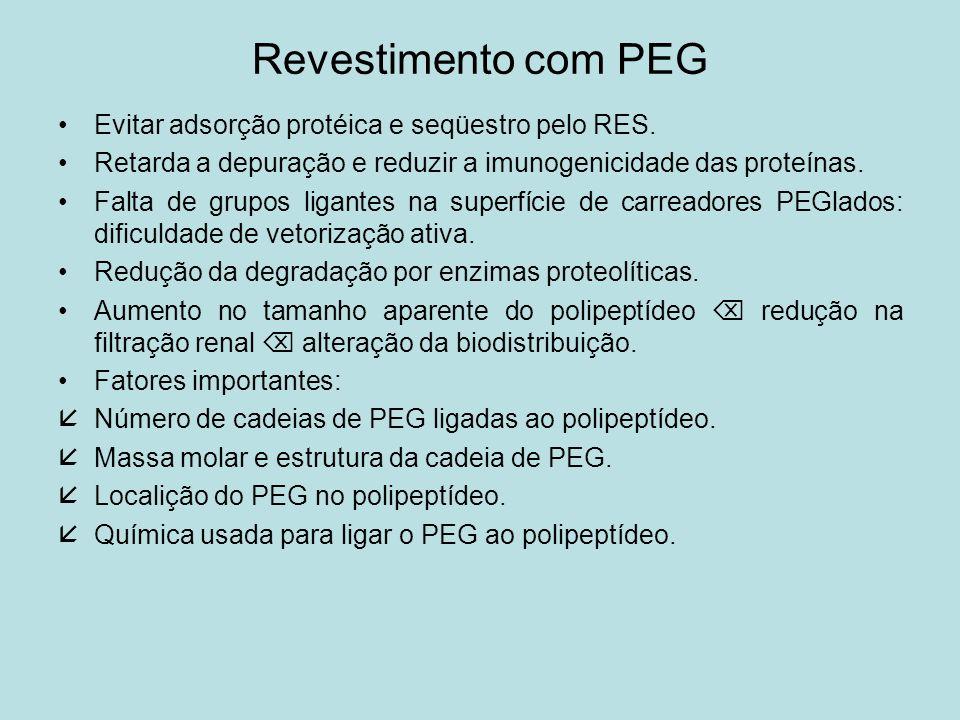 Revestimento com PEG Evitar adsorção protéica e seqüestro pelo RES. Retarda a depuração e reduzir a imunogenicidade das proteínas. Falta de grupos lig