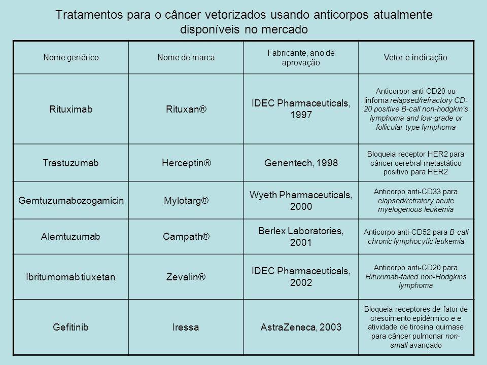Tratamentos para o câncer vetorizados usando anticorpos atualmente disponíveis no mercado Nome genéricoNome de marca Fabricante, ano de aprovação Veto