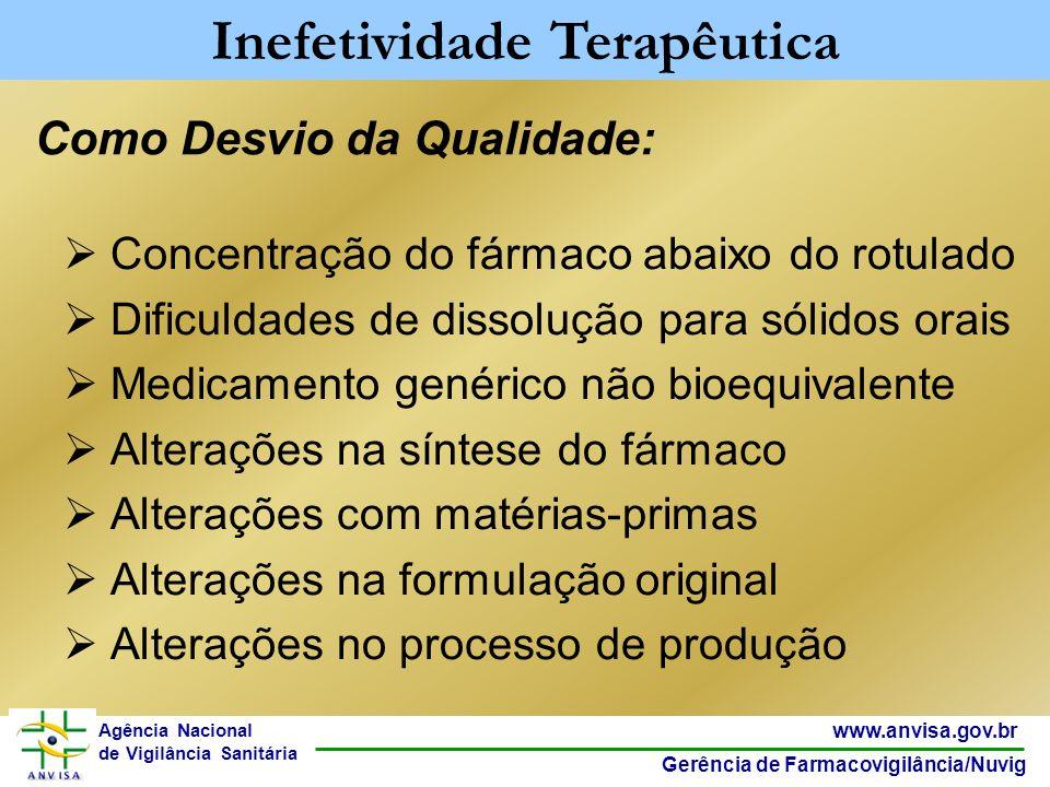 21 www.anvisa.gov.br Gerência de Farmacovigilância/Nuvig Agência Nacional de Vigilância Sanitária Concentração do fármaco abaixo do rotulado Dificulda