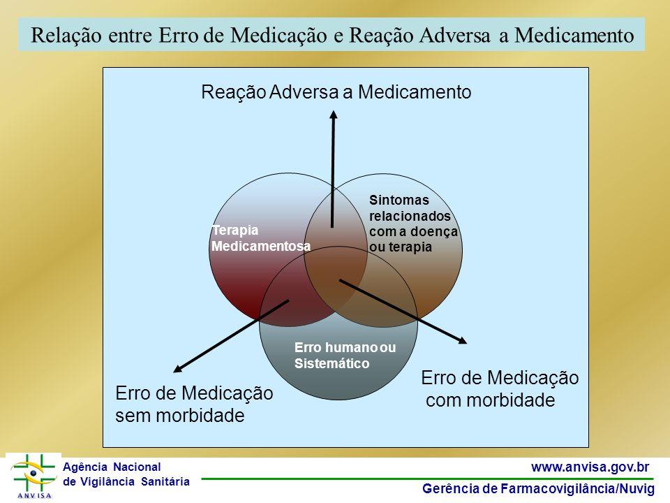 36 www.anvisa.gov.br Gerência de Farmacovigilância/Nuvig Agência Nacional de Vigilância Sanitária Reação Adversa a Medicamento Erro de Medicação sem m