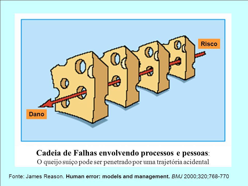 40 www.anvisa.gov.br Gerência de Farmacovigilância/Nuvig Agência Nacional de Vigilância Sanitária Fonte: James Reason. Human error: models and managem