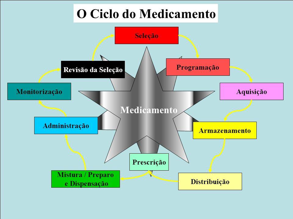 51 www.anvisa.gov.br Gerência de Farmacovigilância/Nuvig Agência Nacional de Vigilância Sanitária Murilo Freitas Dias O Ciclo do Medicamento Seleção P