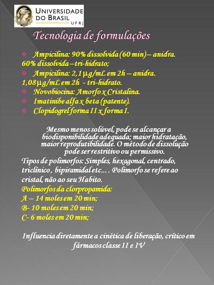 Ampicilina: 90% dissolvida (60 min) – anidra. 60% dissolvida –tri-hidrato; Ampicilina: 2,1 g/mL em 2h – anidra. 1,08 g/mL em 2h - tri-hidrato. Novobio