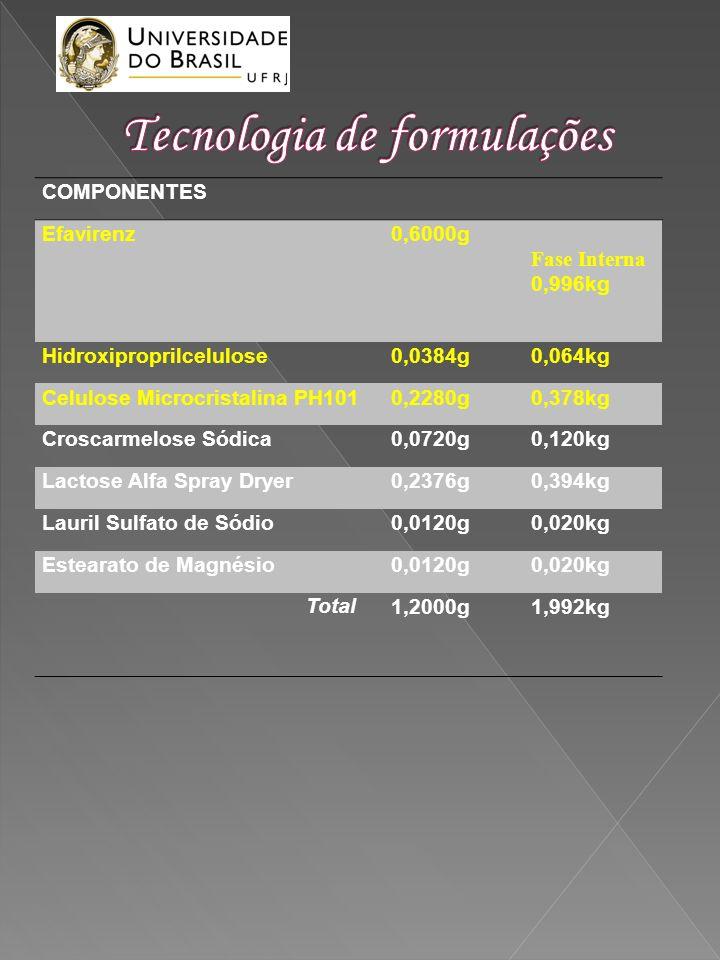 COMPONENTES Efavirenz0,6000g Fase Interna 0,996kg Hidroxiproprilcelulose0,0384g0,064kg Celulose Microcristalina PH1010,2280g0,378kg Croscarmelose Sódi