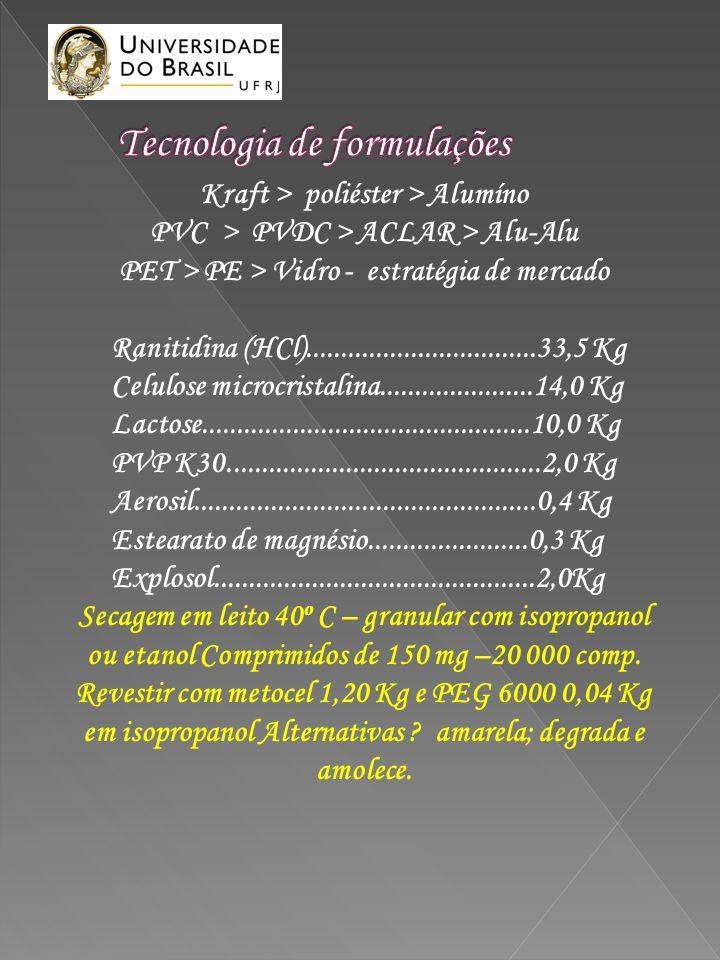 Kraft > poliéster > Alumíno PVC > PVDC > ACLAR > Alu-Alu PET > PE > Vidro - estratégia de mercado Ranitidina (HCl).................................33,