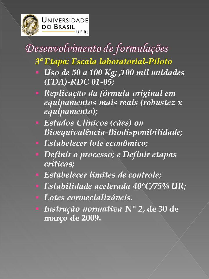 3ª Etapa: Escala laboratorial-Piloto Uso de 50 a 100 Kg;,100 mil unidades (FDA)-RDC 01-05; Replicação da fórmula original em equipamentos mais reais (