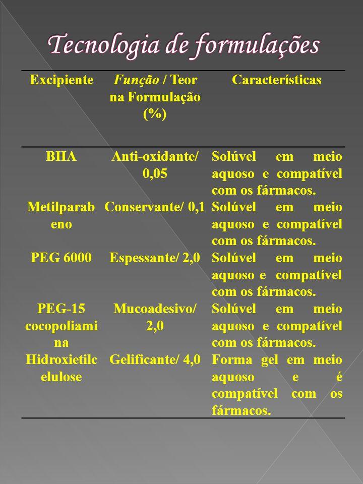 Excipiente Função / Teor na Formulação (%) Características BHAAnti-oxidante/ 0,05 Solúvel em meio aquoso e compatível com os fármacos. Metilparab eno