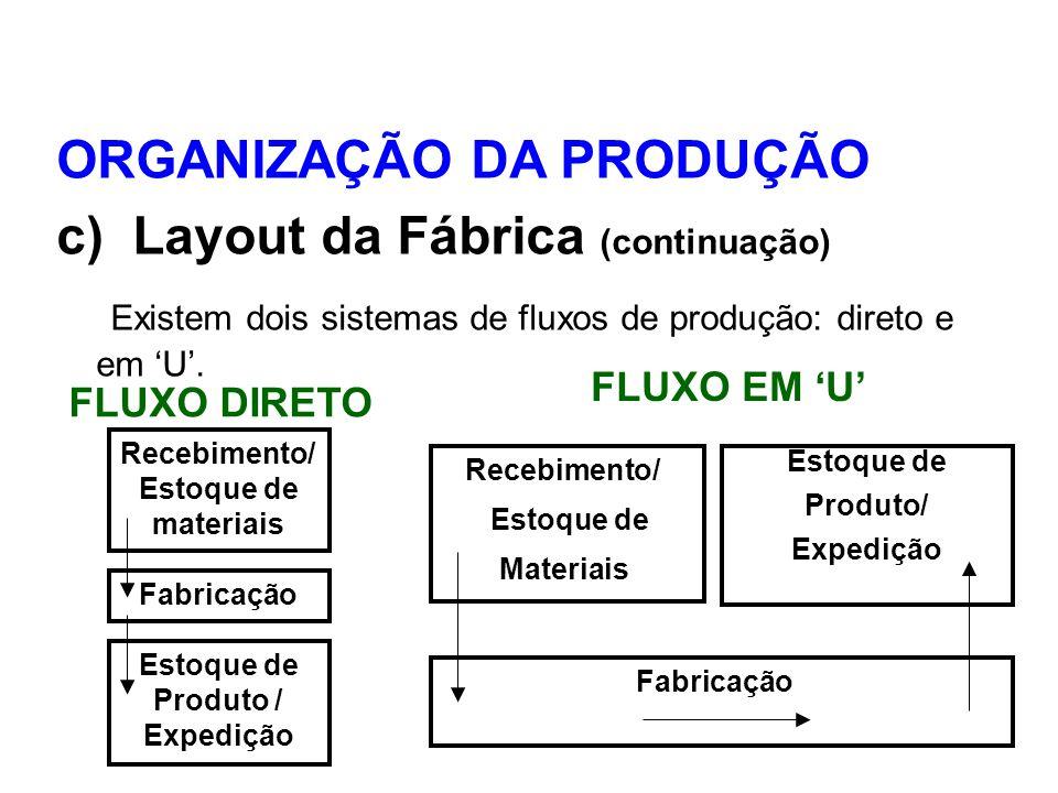 ORGANIZAÇÃO DA PRODUÇÃO c) Layout da Fábrica (continuação) Existem dois sistemas de fluxos de produção: direto e em U. FLUXO DIRETO Recebimento/ Estoq