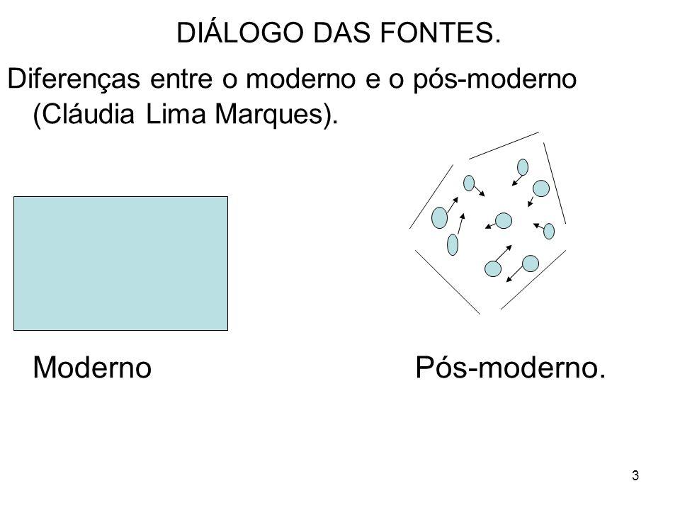 4 DIÁLOGO DAS FONTES.